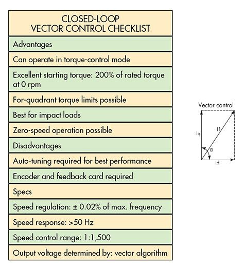 Closed Loop Vector Control Checklist