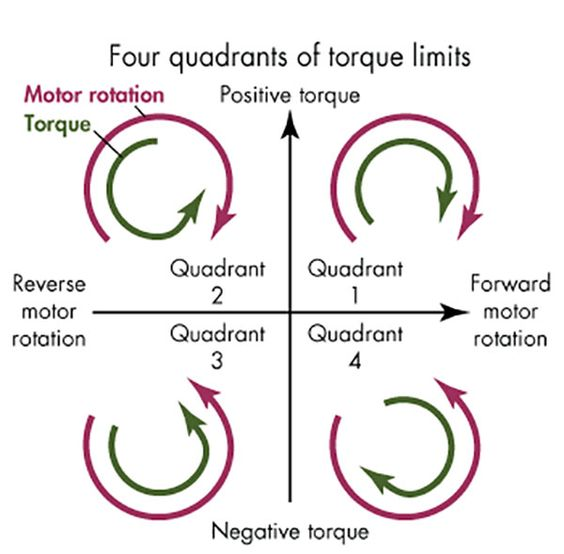 Four Quadrants of Torque Limits