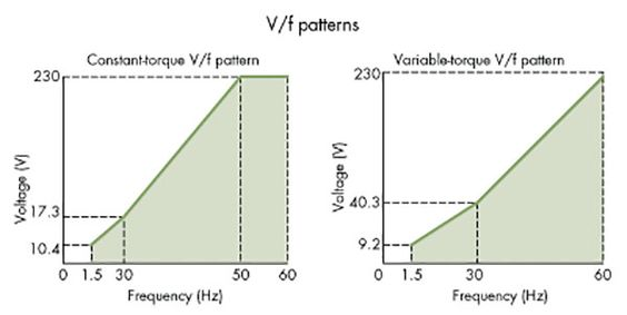 V/f Patterns