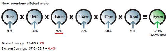New Premium Efficient Motor