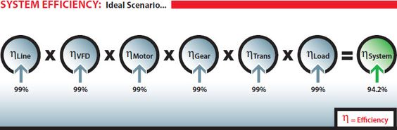 System Efficiency - Ideal Scenario