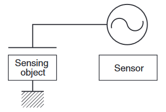 Detection principle of capacitive proximity sensors.