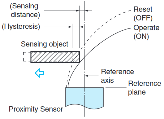 Horizontal sensing distance and sensing area diagram