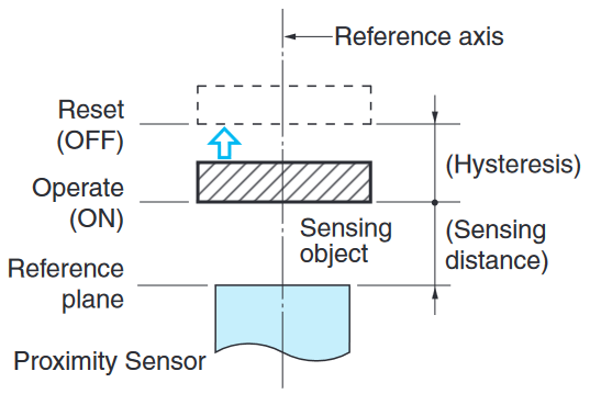Perpendicular sensing distance