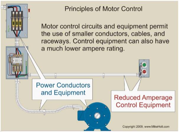 Figure 1-1 Principles of Motor Control