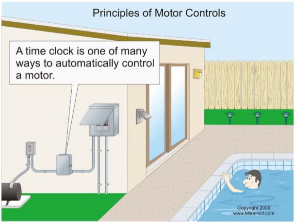 Figure 1-2 Principles of Motor Controls