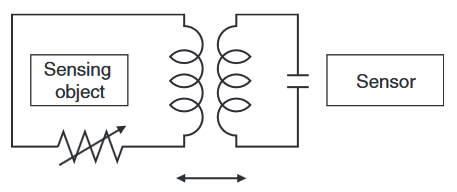 The transformer-like coupling condition is replaced  by impedance changes due to eddy-current losses.