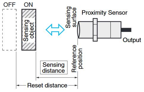 Sensing distance
