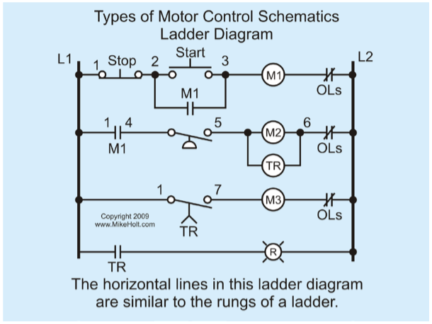 Figure 1-5 Types of Motor Control Schematics Ladder Diagram