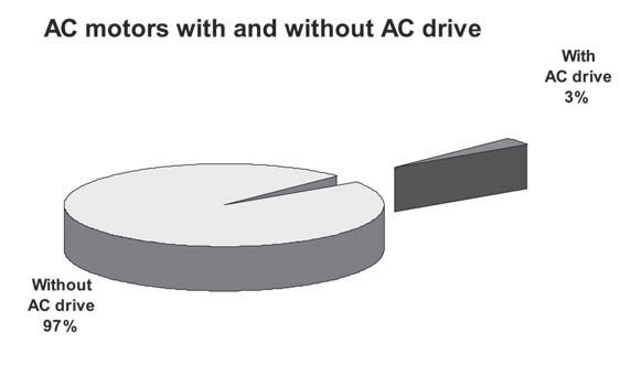 AC Motors with and without AC Drives