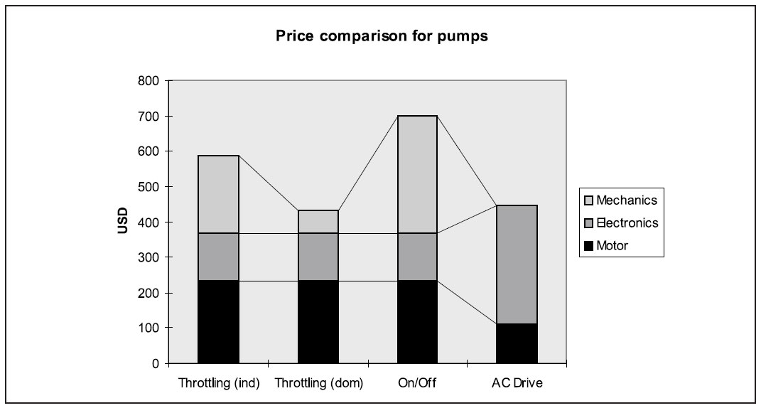 Price comparison for pumps