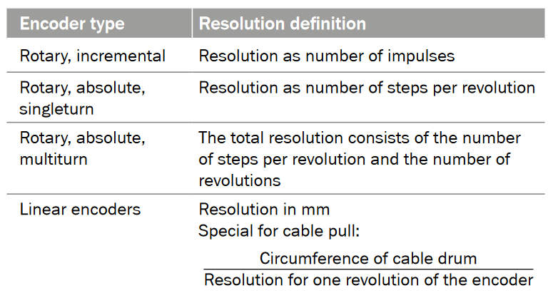 Encoder Resolution Definition
