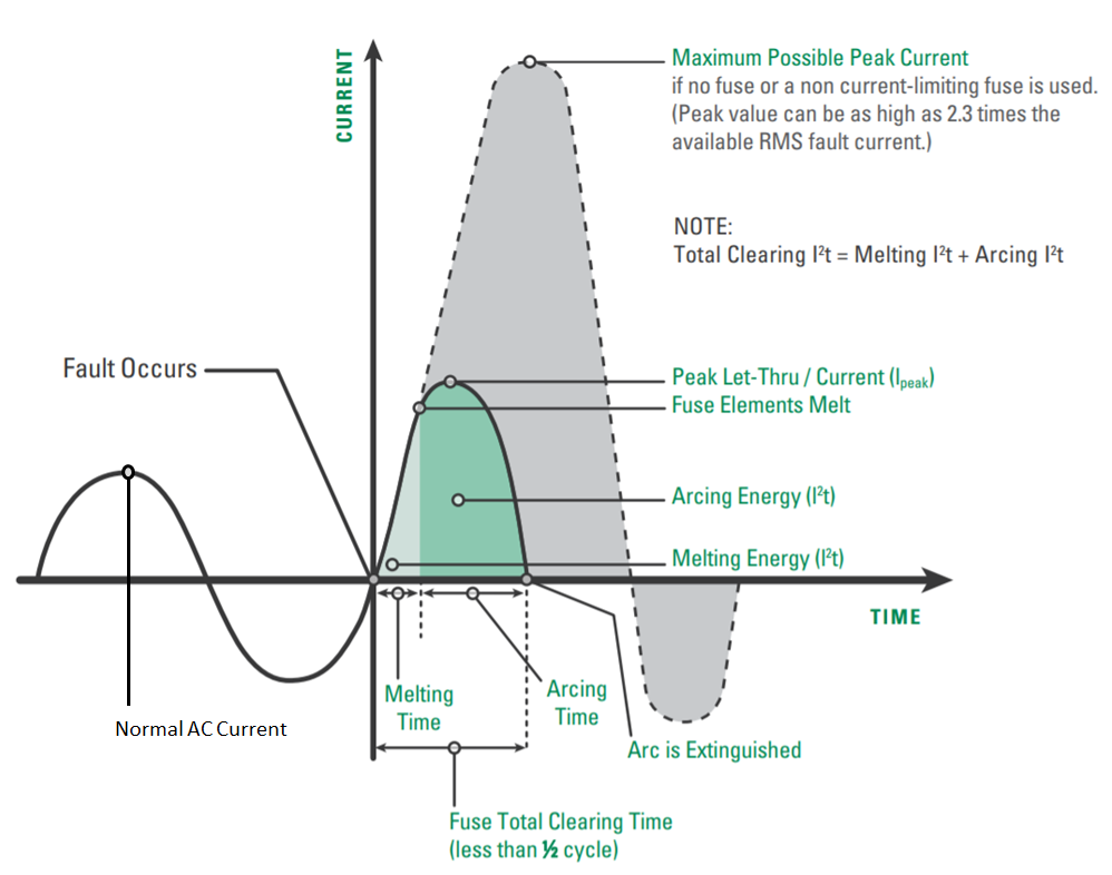 Short Circuit Current Rating (SCCR) and Fuse Selection